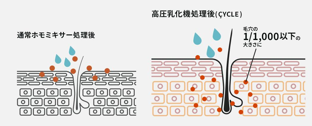 サイクル-CYCLE- 超微粒子化