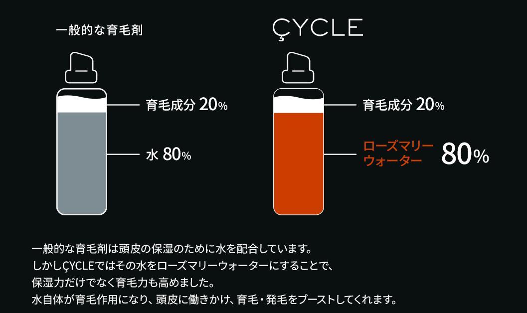 サイクル-CYCLE- 100%育毛成分